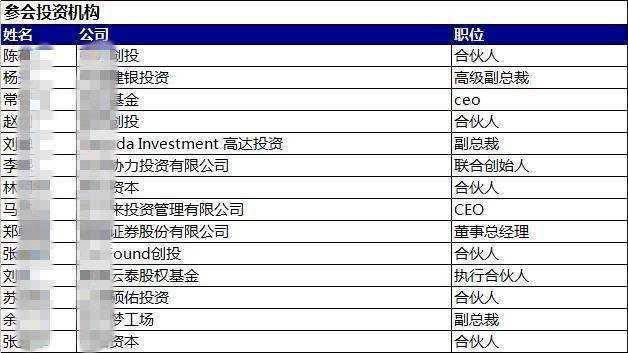 参会投资机构.png