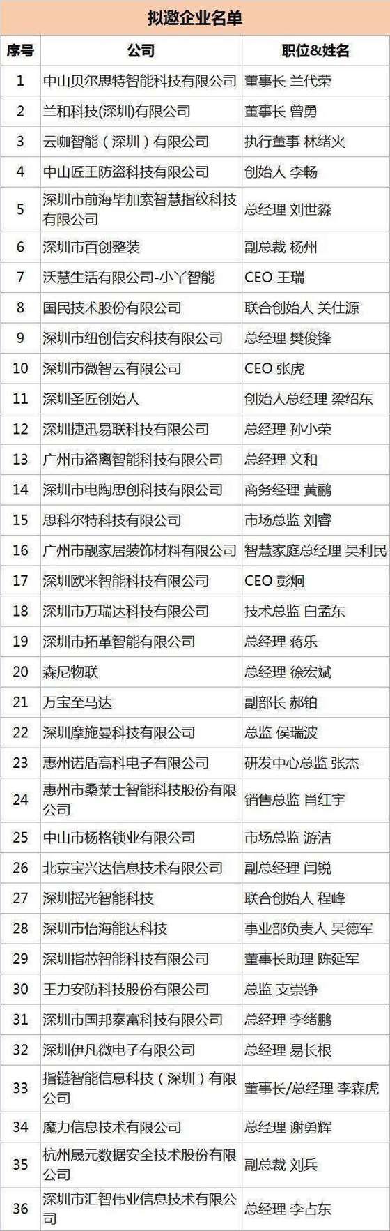 拟邀企业名单.png