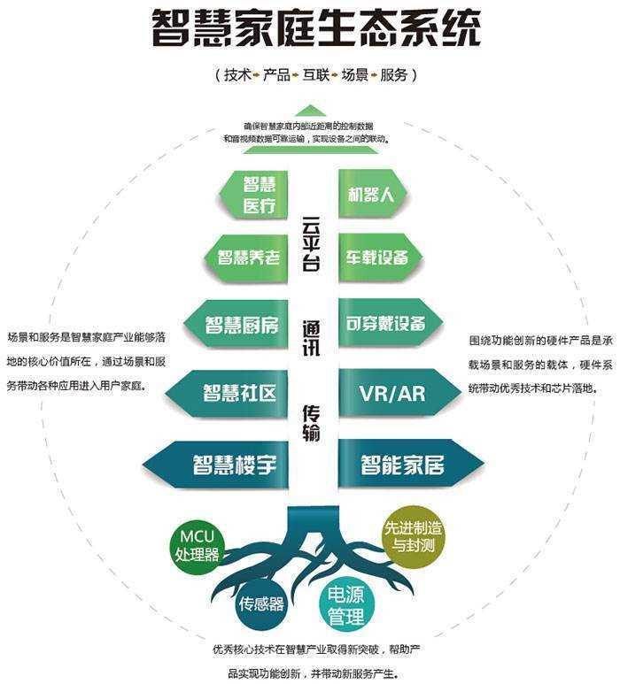 2017中国智慧家庭博览会&深圳(国际)集成电路技术创新