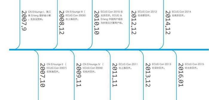 ECUG 历程图 2016.jpg