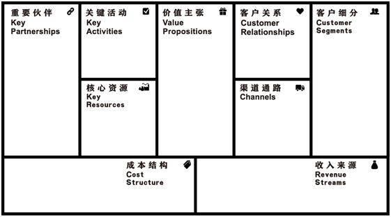 商业模式画布一基础操作
