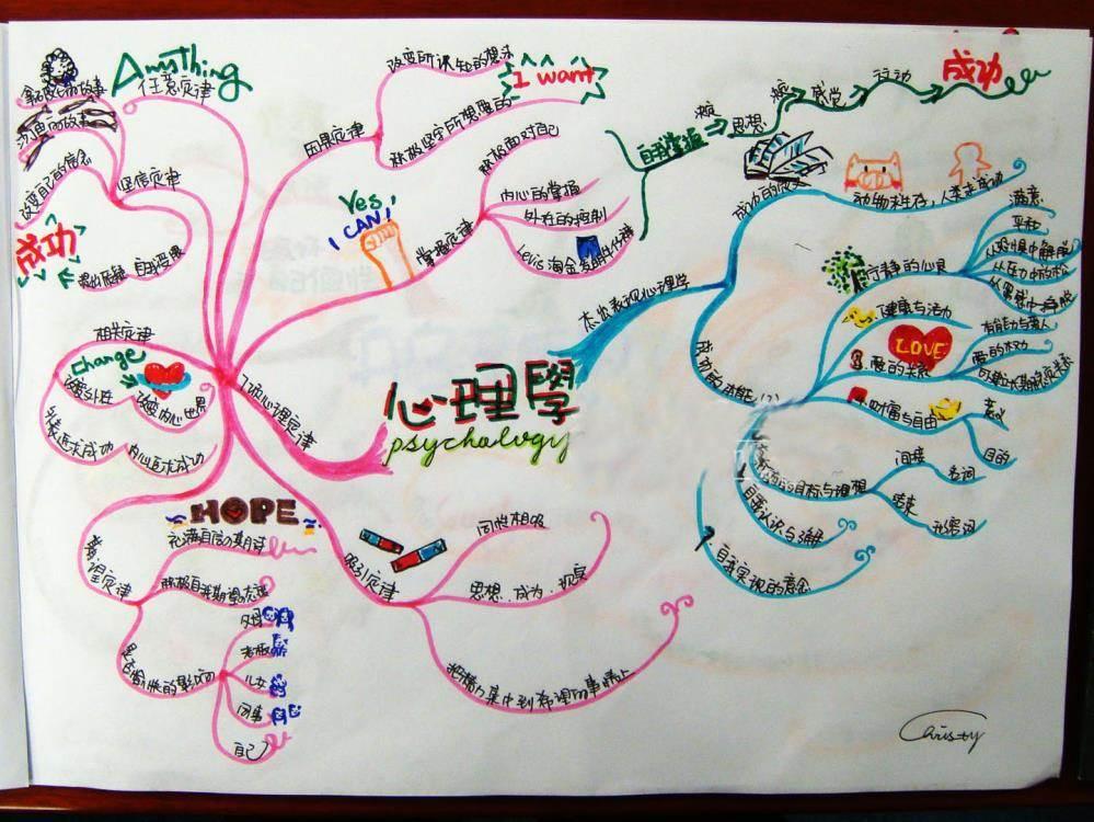 【心理沙龙】打造创意的发动机——思维导图