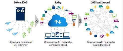 Blockchain IoT (credit- www.ibmbigdatahub.com).png