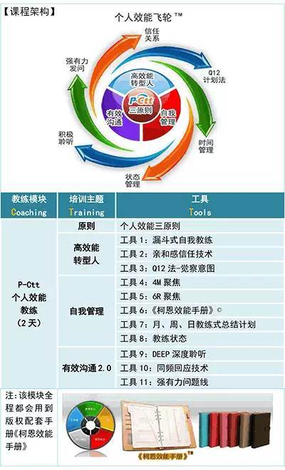 :T-Ctt 团队效能教练-认证课 G11深圳班开始报名啦