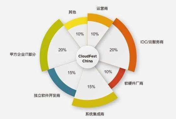 CloudFest参会人员.png