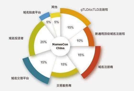 NamesCon参会人员.png