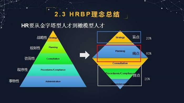 7金字塔体系.jpg