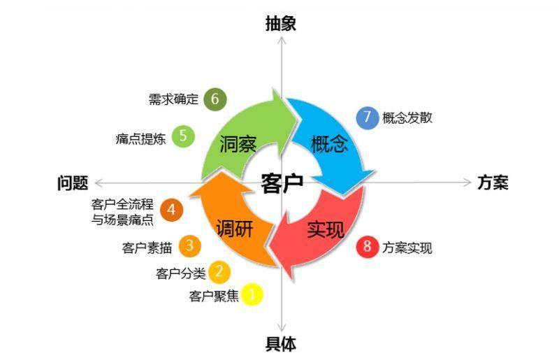 腾讯公司组织结构图