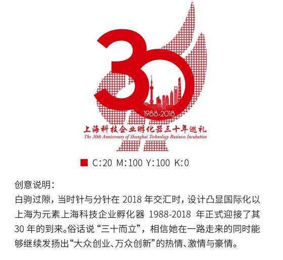 上海科技企业孵化器三十年巡礼(最终版3.jpg
