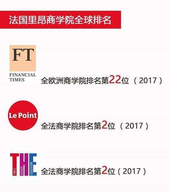 里昂商学院排名.png