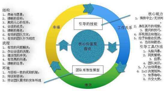 《BFL-引导型的领导者》模型.jpg