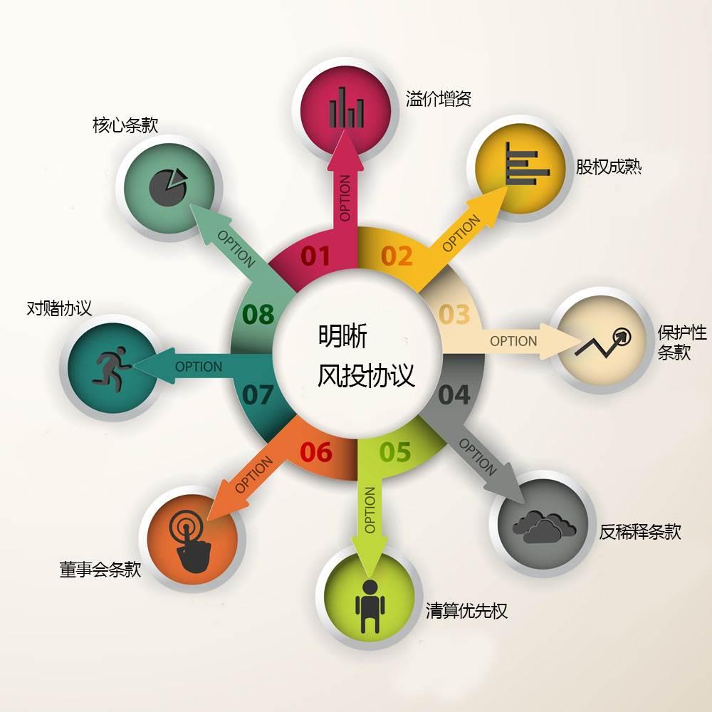 公益课堂·企业股权顶层设计与运营管理