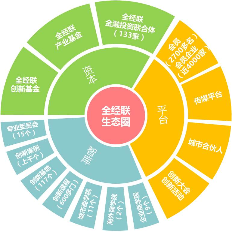 第三期全经联产业投资日 全经联产业投资日,每月最后一个周四举办,旨在搭建项目与金融投资机构、用户、合作伙伴、行业专家联合发展的平台,以资本+平台+智库的模式孵化和加速创新项目成长。 时间:2016年7月28日(周四9:30-18:00全天) 地点:全创空间(北京)北京市西城区北三环中路29号院3号楼茅台大厦1层 报名:李伟男:13021930210(即微信) 项目BP接收邮箱:liweinan@quanjinglian.