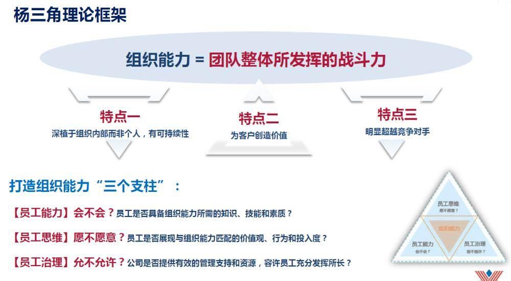 """""""变革时代的组织能力创新""""高峰论坛"""