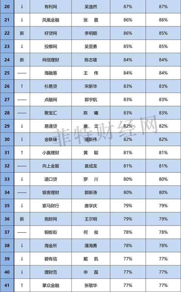 """6月""""中国网贷百强CEO""""品牌竞争力排行榜(0706)-2.jpg"""