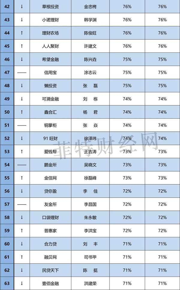 """6月""""中国网贷百强CEO""""品牌竞争力排行榜(0706)-3.jpg"""