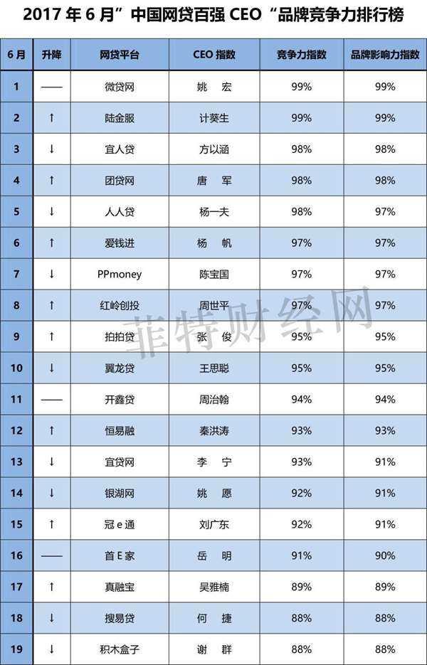 """6月""""中国网贷百强CEO""""品牌竞争力排行榜(0706)-1.jpg"""