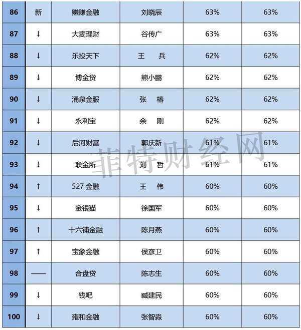 """6月""""中国网贷百强CEO""""品牌竞争力排行榜(0706)-5.jpg"""