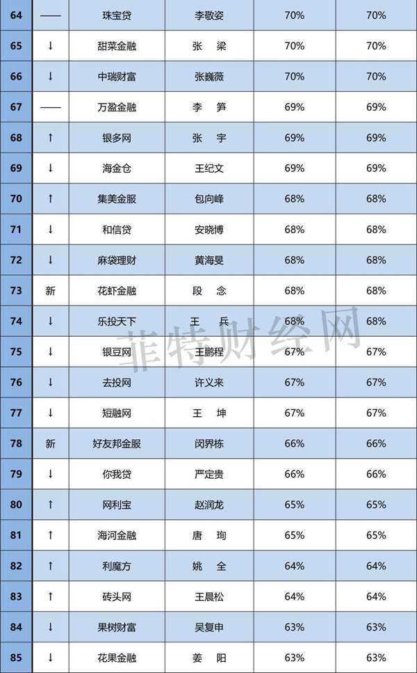 """6月""""中国网贷百强CEO""""品牌竞争力排行榜(0706)-4.jpg"""