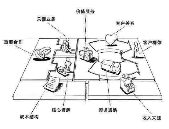 【创业学堂】第78期:用商业画布分析创业生涯