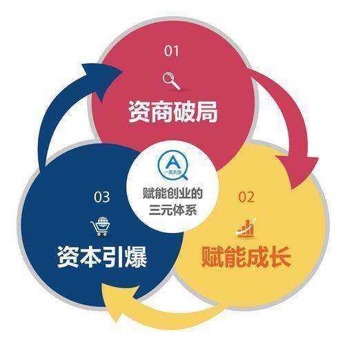 赋能创业三元体系图new500.png