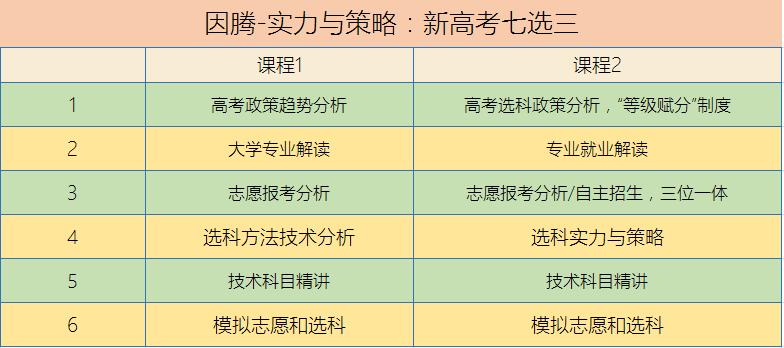 实力与策略:新高考七选三.PNG