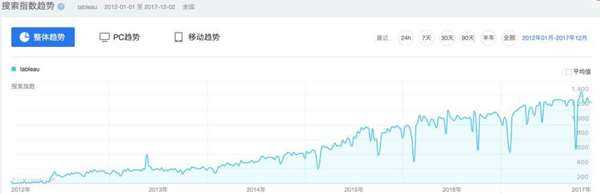 百度指数 Tableau Trends.png