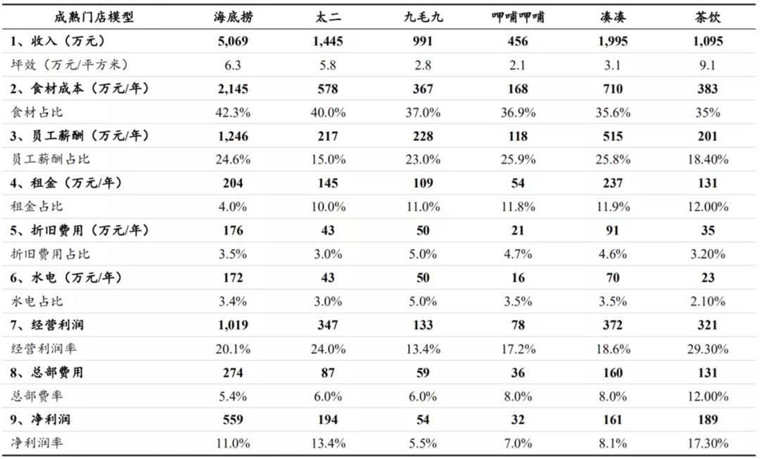 茶饮料程度单点模型犹豫餐饮龙头企业.JPG