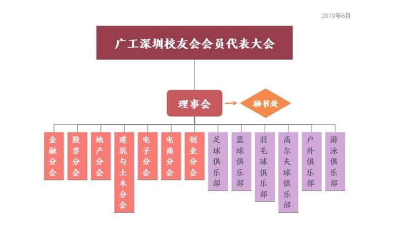 190601_广工深圳校友会组织架构图.png