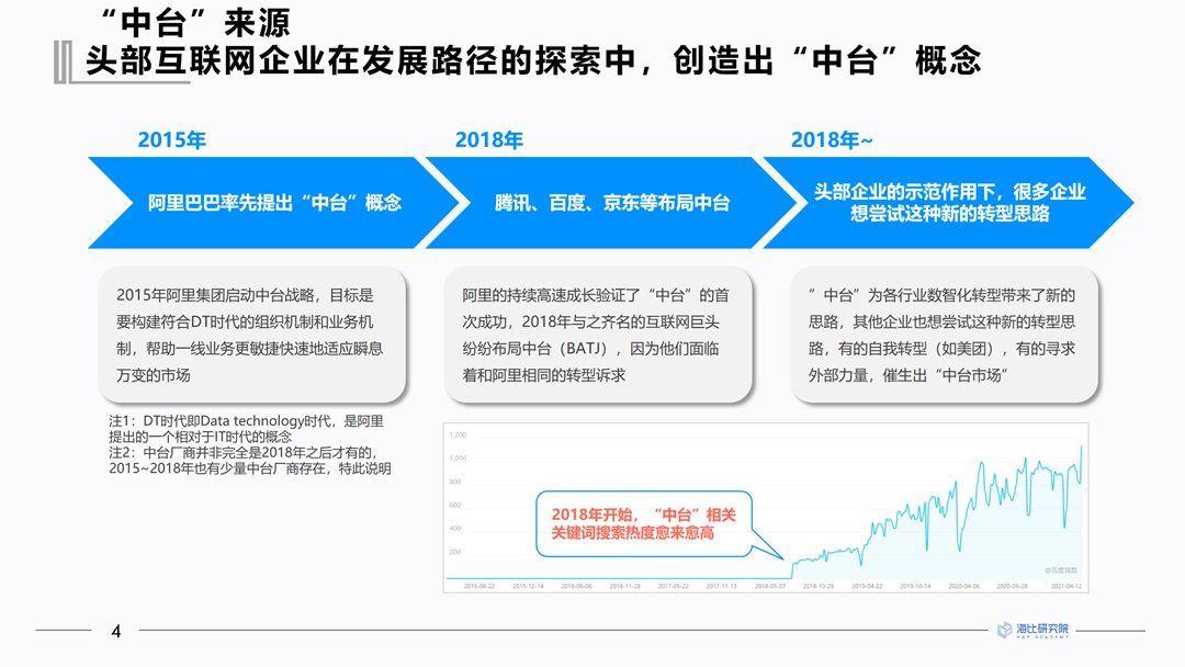 2021中国中台市场研究报告-赞助方案_05.png
