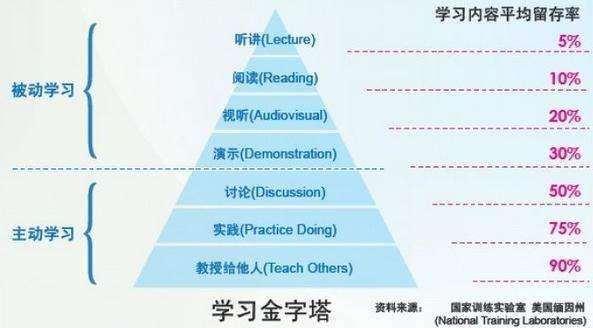 学习金字塔.jpg