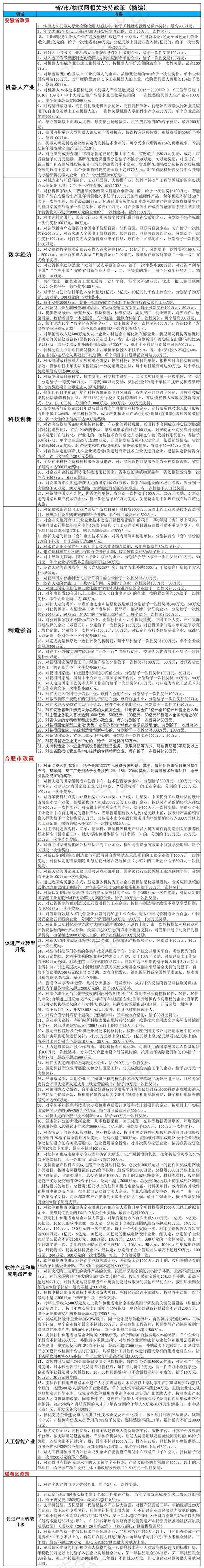 省市物联网相关扶持政策-摘编.png
