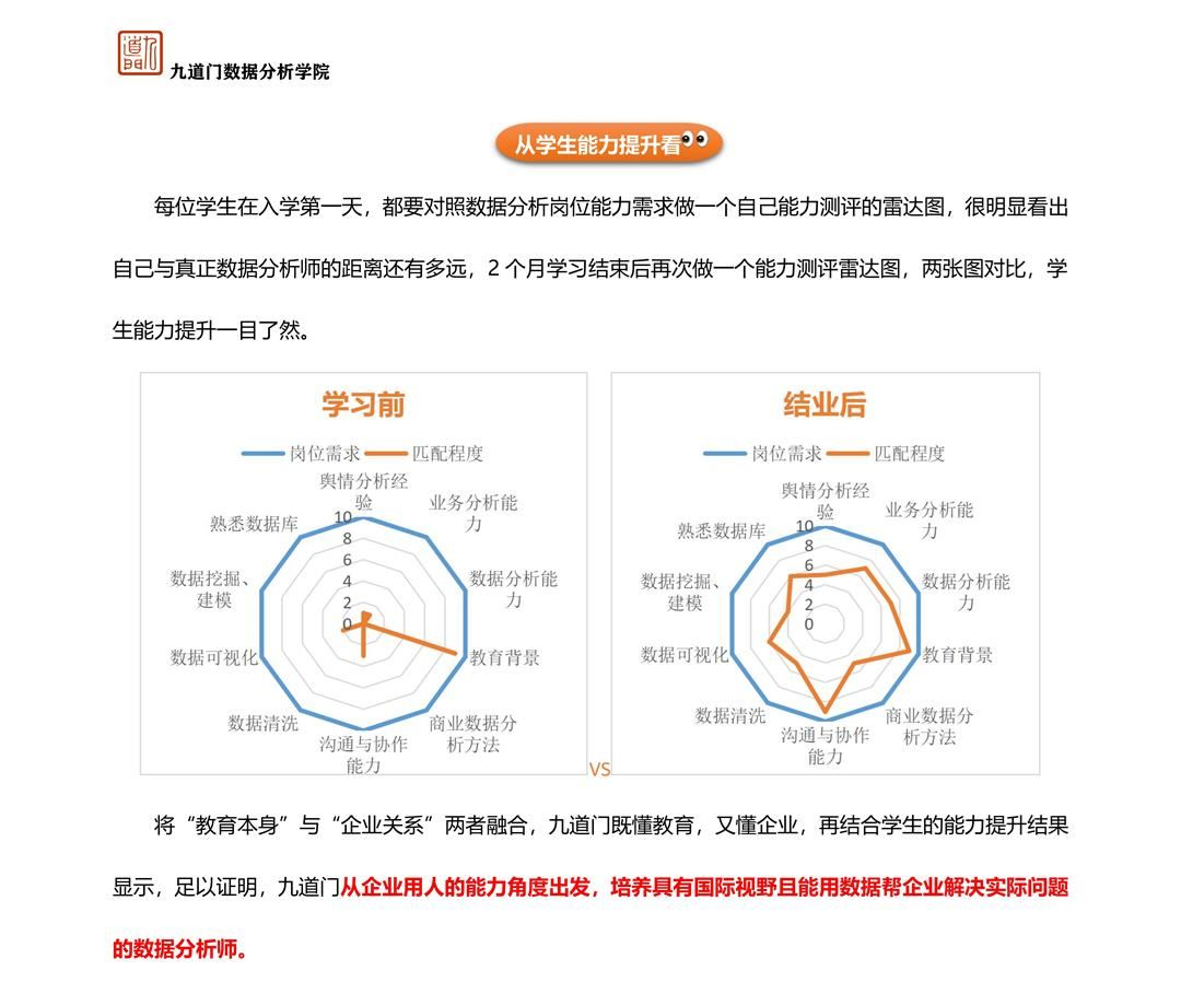 九道门数据分析实训课程介绍_14.jpg