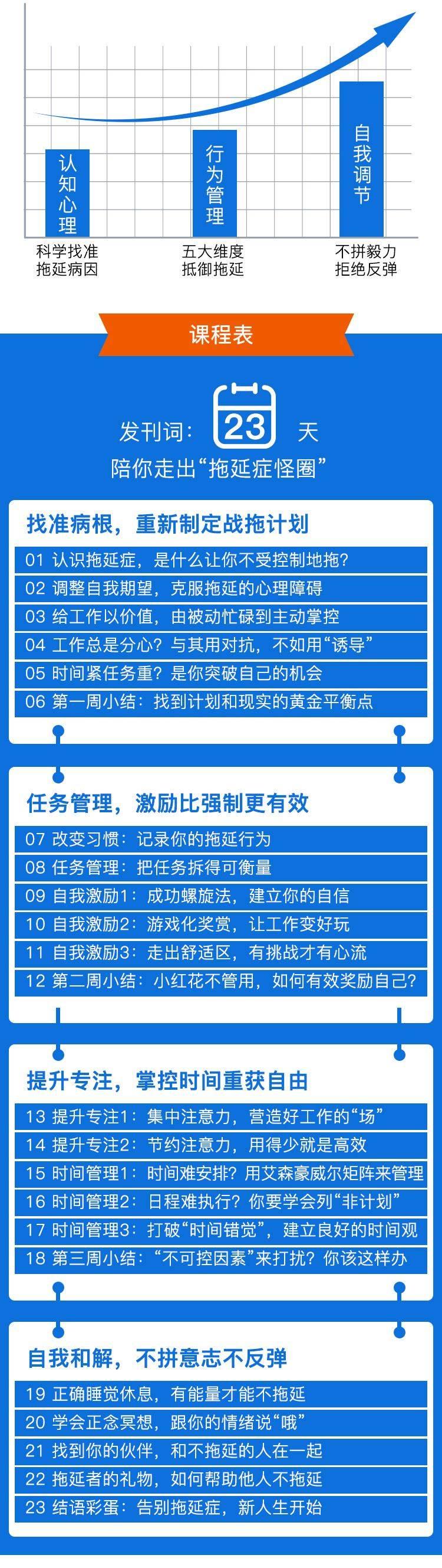 二十三天战胜拖延症-页面-定_02.jpg