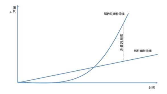 指数级增长2.jpg