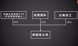 【樊登读书会】裂变式创业·图书交流分享会