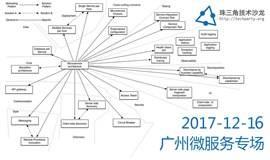 珠三角技术沙龙-201712-广州-微服务专场