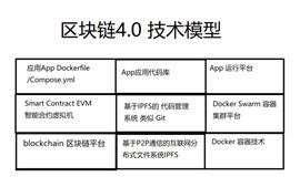 区块链4.0技术研讨会