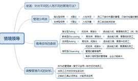 樊登授权《可复制的领导力》工具实战营——线下翻转课堂