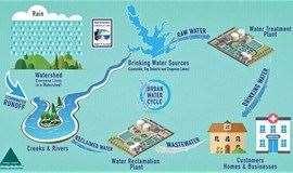 【净水黑科技】城市净水科技亲子活动